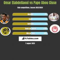 Omar Elabdellaoui vs Pape Abou Cisse h2h player stats