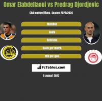 Omar Elabdellaoui vs Predrag Djordjevic h2h player stats