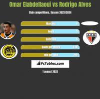 Omar Elabdellaoui vs Rodrigo Alves h2h player stats