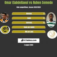 Omar Elabdellaoui vs Ruben Semedo h2h player stats