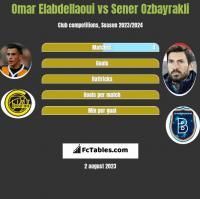 Omar Elabdellaoui vs Sener Ozbayrakli h2h player stats