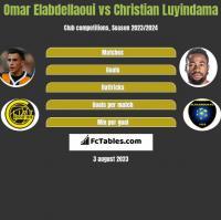 Omar Elabdellaoui vs Christian Luyindama h2h player stats