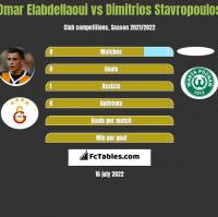 Omar Elabdellaoui vs Dimitrios Stavropoulos h2h player stats