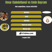 Omar Elabdellaoui vs Emin Bayram h2h player stats