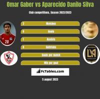 Omar Gaber vs Aparecido Danilo Silva h2h player stats