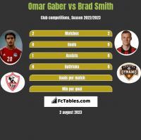 Omar Gaber vs Brad Smith h2h player stats