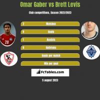 Omar Gaber vs Brett Levis h2h player stats