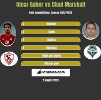 Omar Gaber vs Chad Marshall h2h player stats
