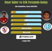 Omar Gaber vs Erik Fernando Godoy h2h player stats