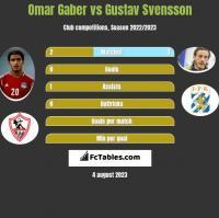 Omar Gaber vs Gustav Svensson h2h player stats