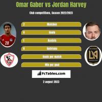 Omar Gaber vs Jordan Harvey h2h player stats