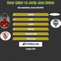 Omar Gaber vs Jordy Jose Delem h2h player stats