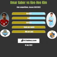 Omar Gaber vs Kee-Hee Kim h2h player stats