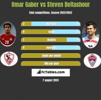 Omar Gaber vs Steven Beitashour h2h player stats