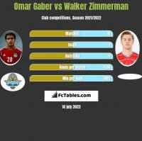 Omar Gaber vs Walker Zimmerman h2h player stats
