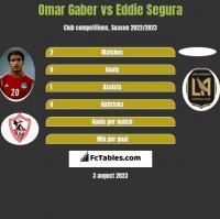 Omar Gaber vs Eddie Segura h2h player stats