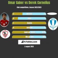 Omar Gaber vs Derek Cornelius h2h player stats