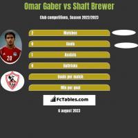 Omar Gaber vs Shaft Brewer h2h player stats