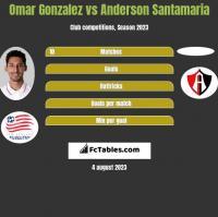 Omar Gonzalez vs Anderson Santamaria h2h player stats