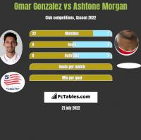 Omar Gonzalez vs Ashtone Morgan h2h player stats