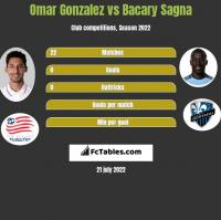 Omar Gonzalez vs Bacary Sagna h2h player stats
