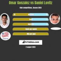 Omar Gonzalez vs Daniel Lovitz h2h player stats