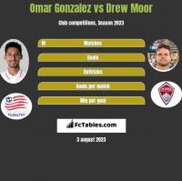 Omar Gonzalez vs Drew Moor h2h player stats
