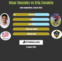 Omar Gonzalez vs Eriq Zavaleta h2h player stats