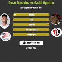 Omar Gonzalez vs Gaddi Aguirre h2h player stats