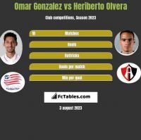 Omar Gonzalez vs Heriberto Olvera h2h player stats