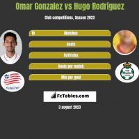 Omar Gonzalez vs Hugo Rodriguez h2h player stats