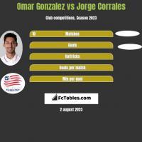 Omar Gonzalez vs Jorge Corrales h2h player stats