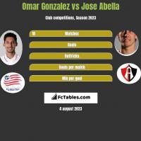 Omar Gonzalez vs Jose Abella h2h player stats