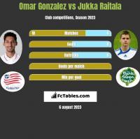 Omar Gonzalez vs Jukka Raitala h2h player stats