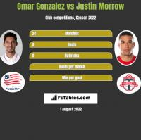Omar Gonzalez vs Justin Morrow h2h player stats
