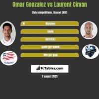 Omar Gonzalez vs Laurent Ciman h2h player stats