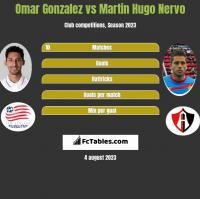 Omar Gonzalez vs Martin Hugo Nervo h2h player stats