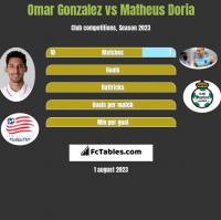 Omar Gonzalez vs Matheus Doria h2h player stats