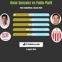 Omar Gonzalez vs Pablo Piatti h2h player stats
