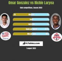 Omar Gonzalez vs Richie Laryea h2h player stats