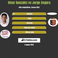 Omar Gonzalez vs Jorge Segura h2h player stats