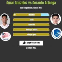 Omar Gonzalez vs Gerardo Arteaga h2h player stats