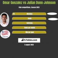 Omar Gonzalez vs Julian Dunn-Johnson h2h player stats