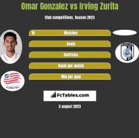 Omar Gonzalez vs Irving Zurita h2h player stats