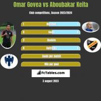 Omar Govea vs Aboubakar Keita h2h player stats