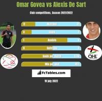 Omar Govea vs Alexis De Sart h2h player stats