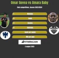 Omar Govea vs Amara Baby h2h player stats