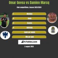 Omar Govea vs Damien Marcq h2h player stats