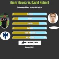 Omar Govea vs David Hubert h2h player stats