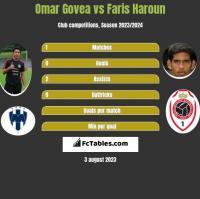 Omar Govea vs Faris Haroun h2h player stats